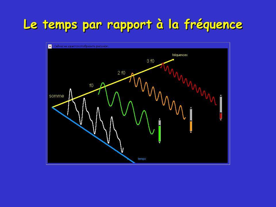 Le temps par rapport à la fréquence