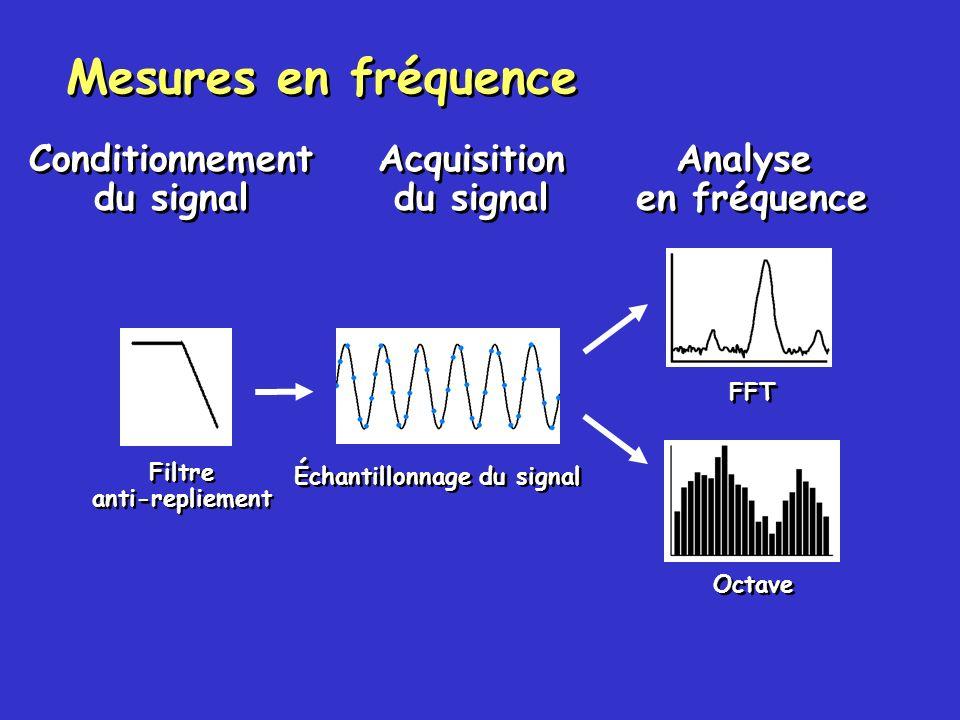 Échantillonnage du signal