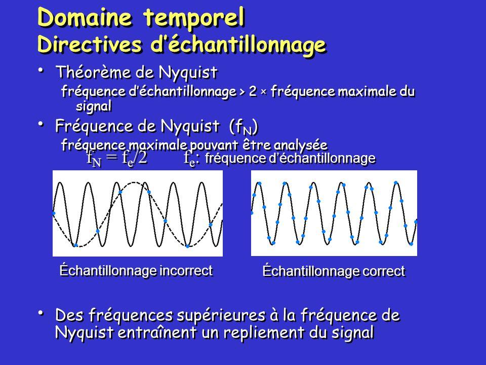 Domaine temporel Directives d'échantillonnage
