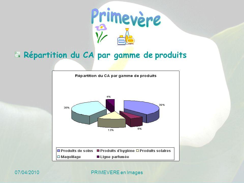 Répartition du CA par gamme de produits