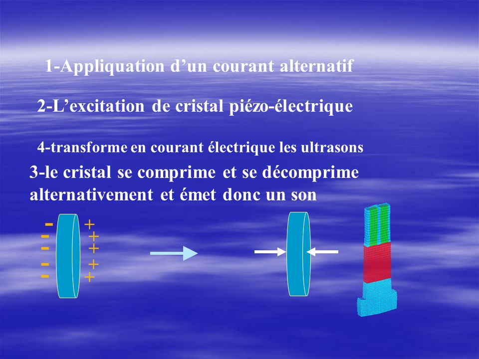 - 1-Appliquation d'un courant alternatif