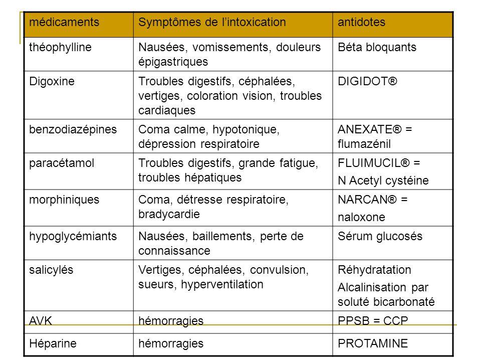 antidotes médicaments Symptômes de l'intoxication antidotes