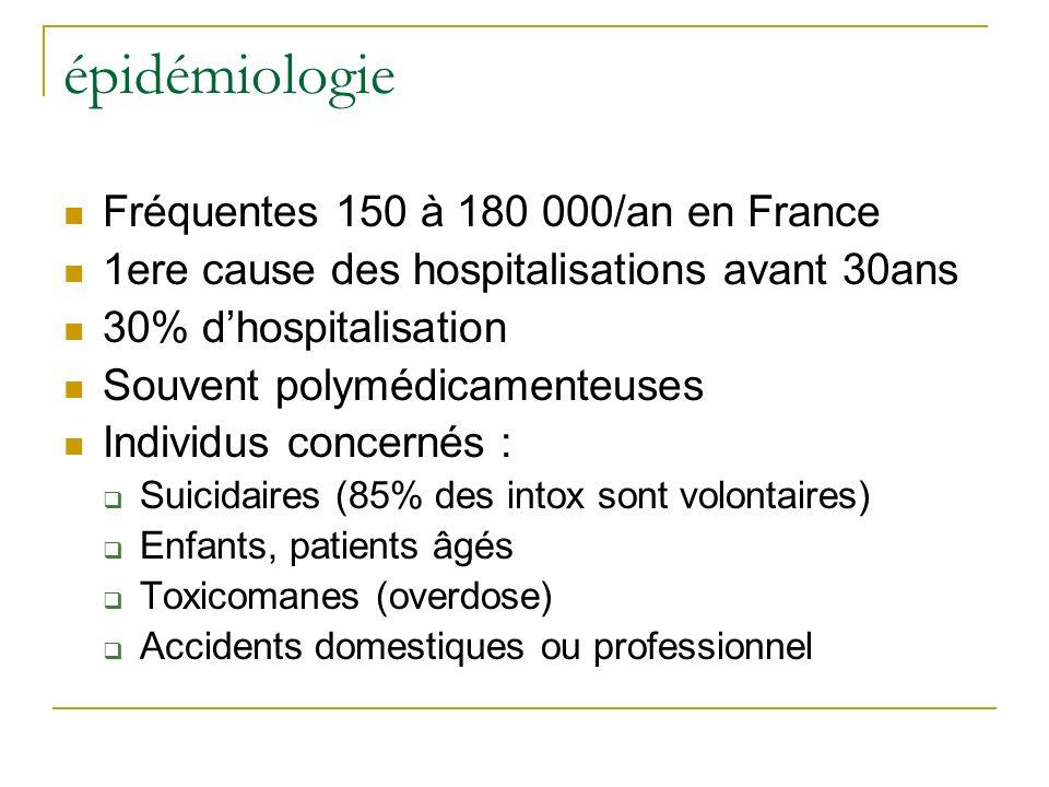 épidémiologie Fréquentes 150 à 180 000/an en France