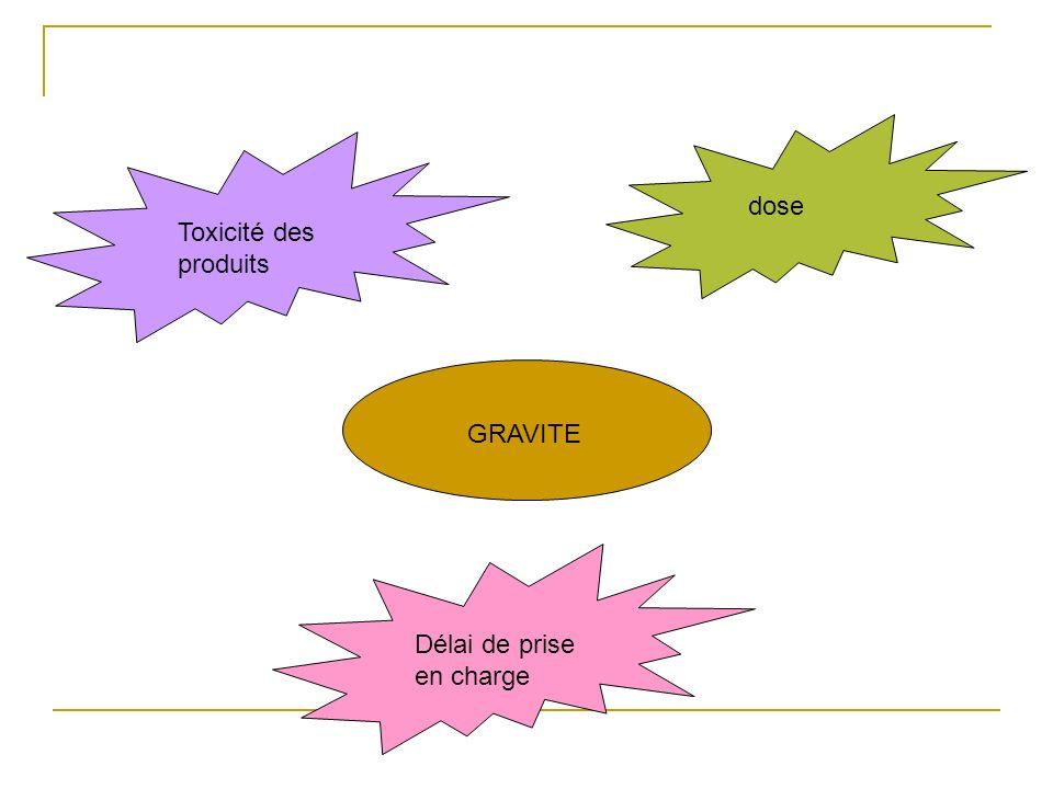 dose Toxicité des produits GRAVITE Délai de prise en charge