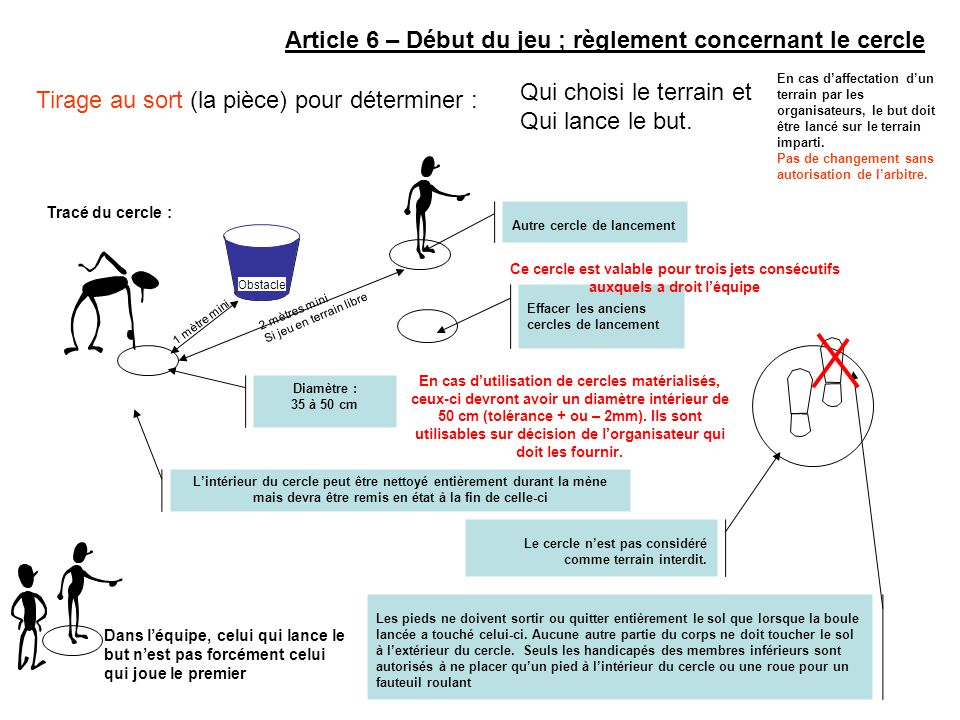 Article 6 – Début du jeu ; règlement concernant le cercle