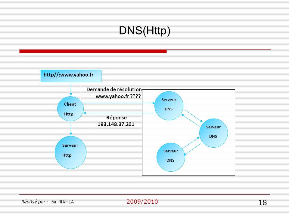 DNS(Http) http//:www.yahoo.fr Demande de résolution www.yahoo.fr