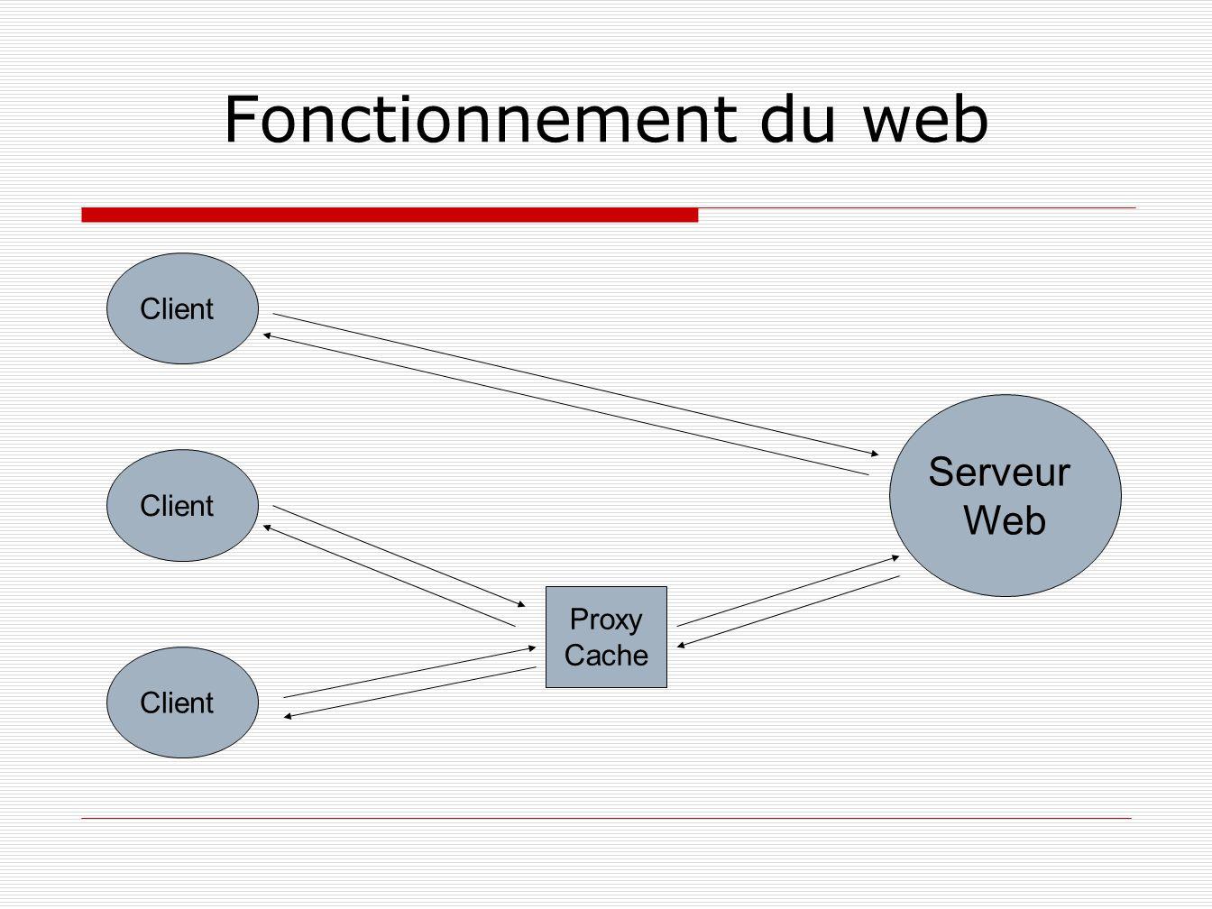 Fonctionnement du web Client Serveur Web Client Proxy Cache Client