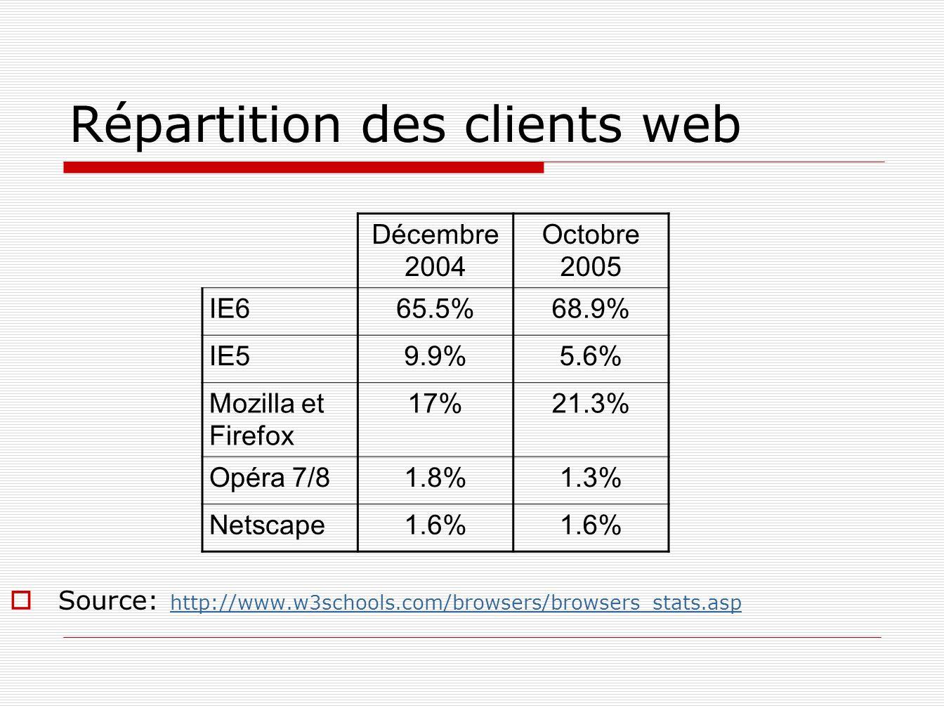 Répartition des clients web