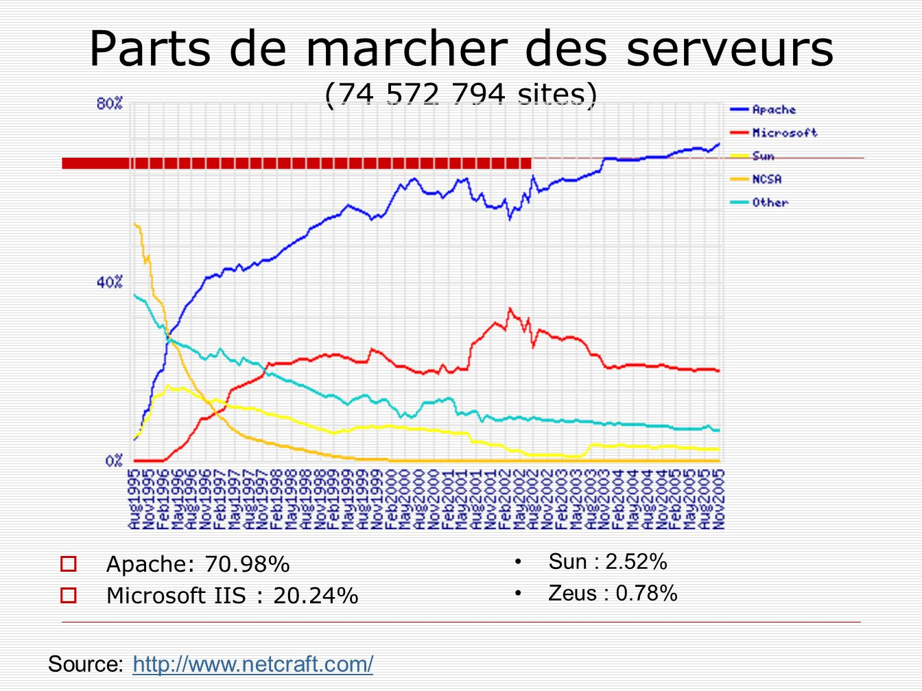 Parts de marcher des serveurs (74 572 794 sites)