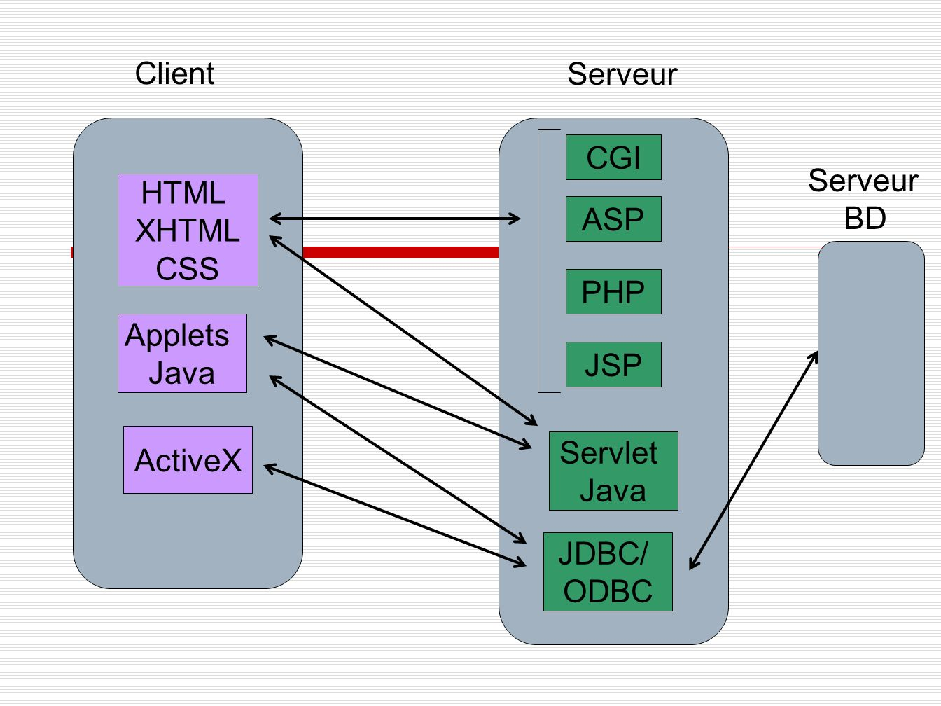 Client Serveur. CGI. Serveur. BD. HTML. XHTML. CSS. ASP. PHP. Applets. Java. JSP. ActiveX.