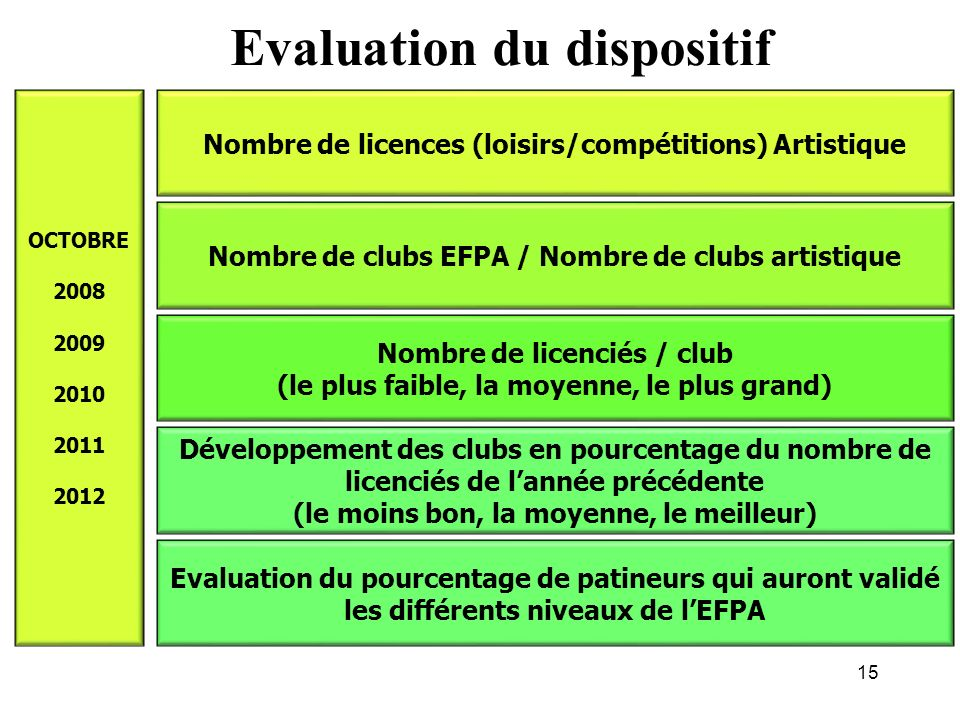 Evaluation du dispositif