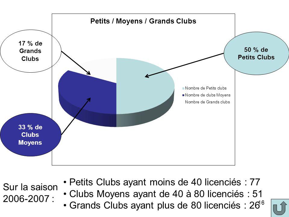 Petits Clubs ayant moins de 40 licenciés : 77