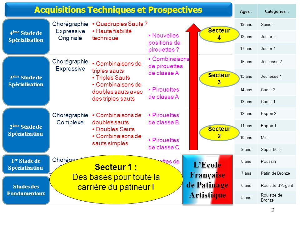 Acquisitions Techniques et Prospectives