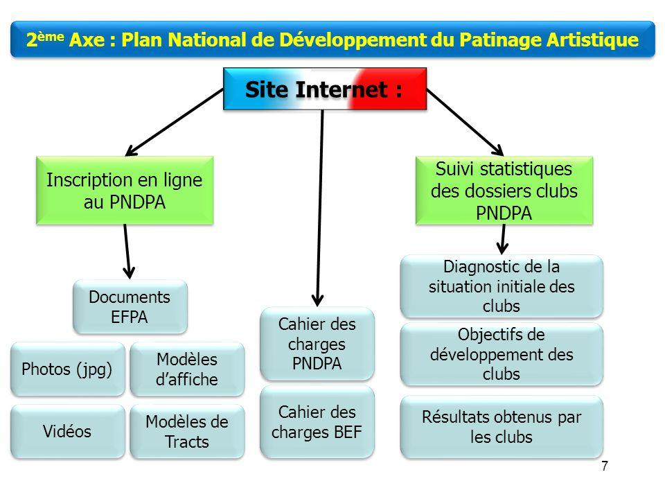 2ème Axe : Plan National de Développement du Patinage Artistique