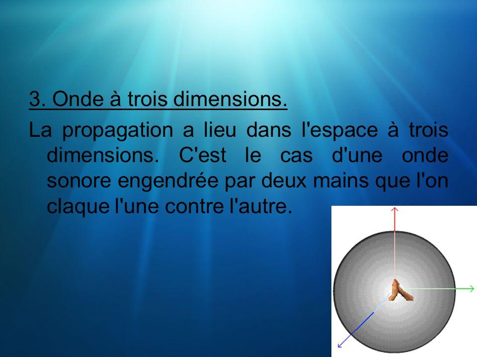3. Onde à trois dimensions.
