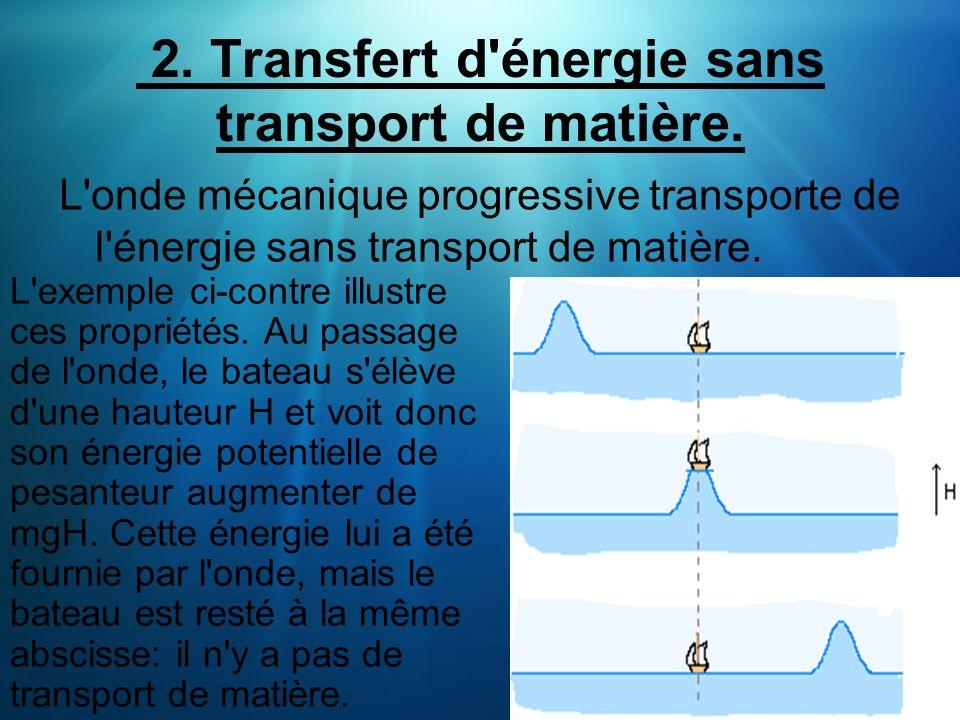 2. Transfert d énergie sans transport de matière.