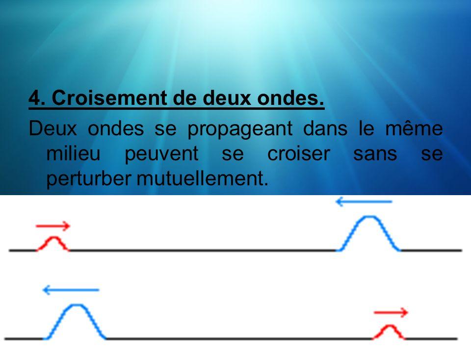 4. Croisement de deux ondes.
