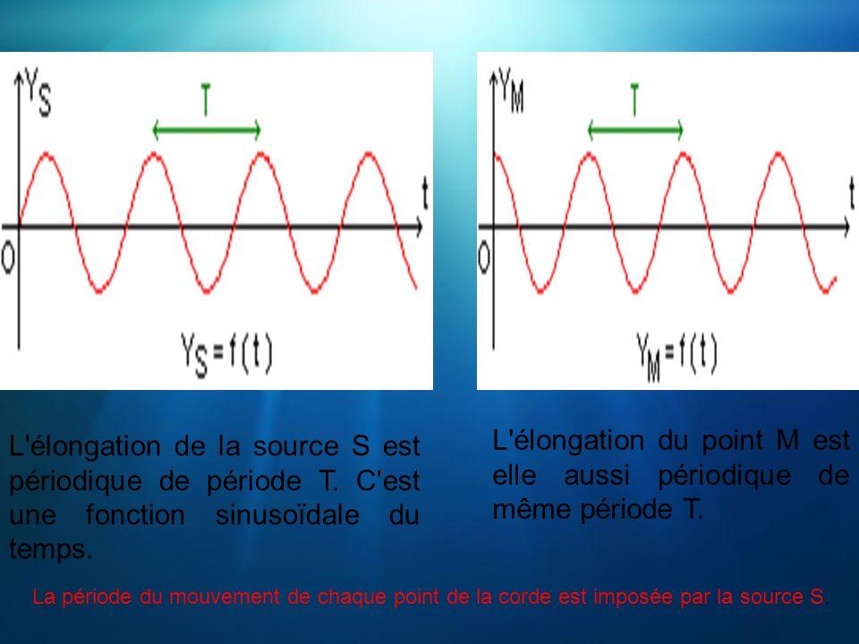 L élongation du point M est elle aussi périodique de même période T.