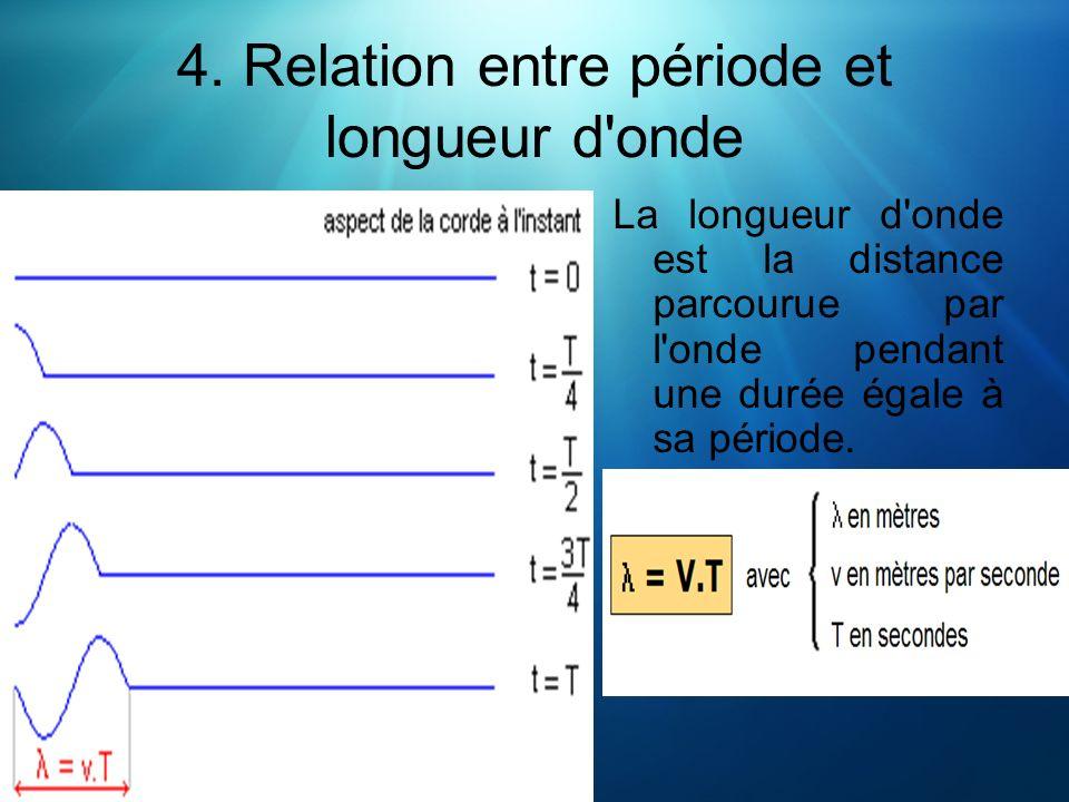 4. Relation entre période et longueur d onde