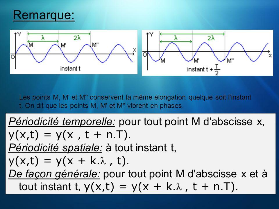 Remarque: Périodicité temporelle: pour tout point M d abscisse x,