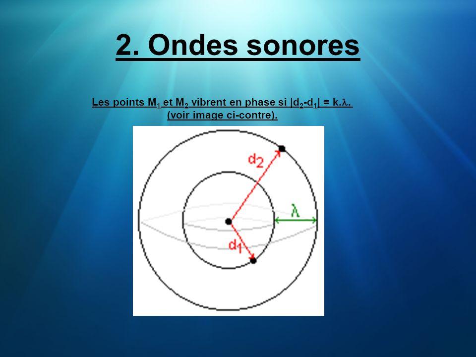 2. Ondes sonores Les points M1 et M2 vibrent en phase si |d2-d1| = k.l. (voir image ci-contre).