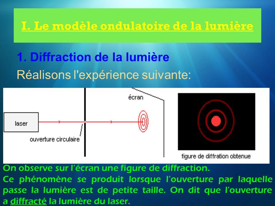 I. Le modèle ondulatoire de la lumière