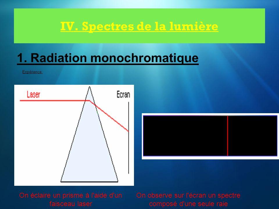 IV. Spectres de la lumière