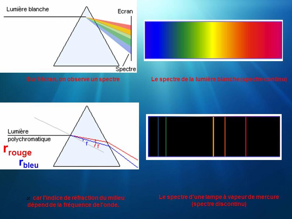 rrouge rbleu Sur l écran, on observe un spectre