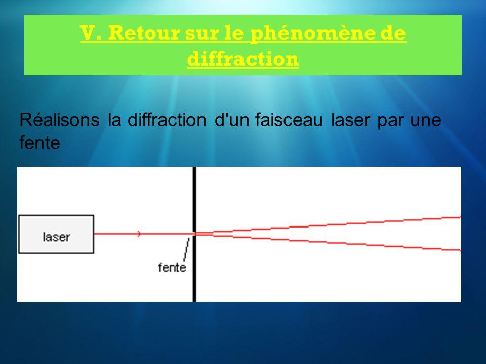 V. Retour sur le phénomène de diffraction