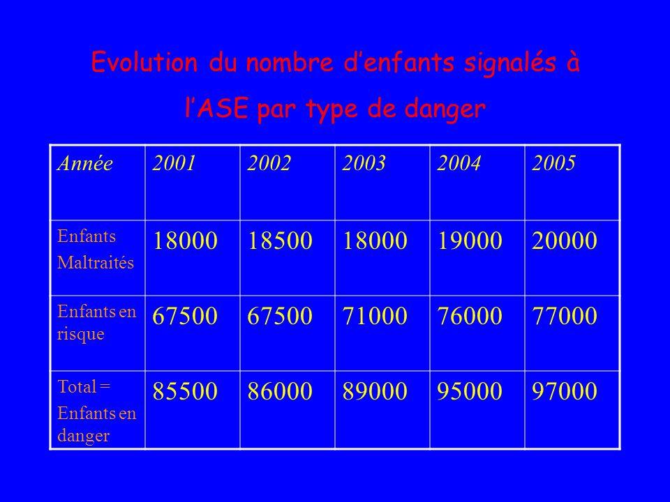 Evolution du nombre d'enfants signalés à l'ASE par type de danger
