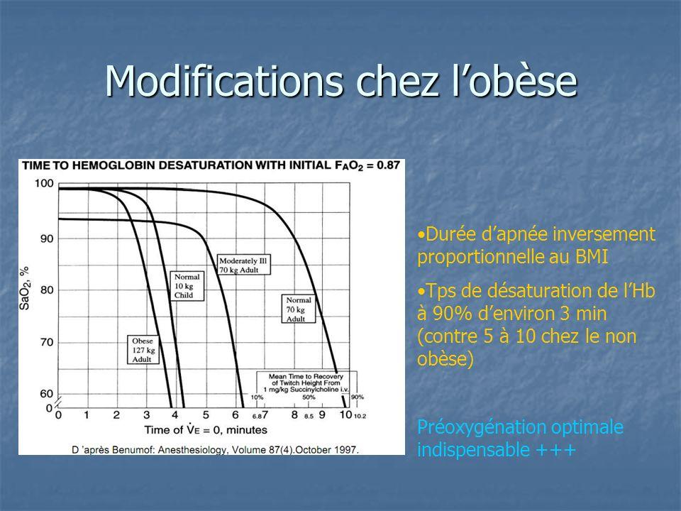 Modifications chez l'obèse