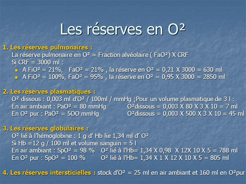 Les réserves en O² 1. Les réserves pulmonaires :