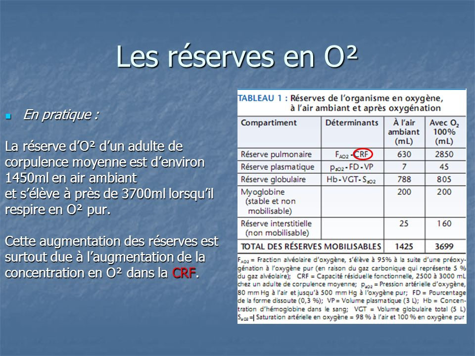 Les réserves en O² En pratique : La réserve d'O² d'un adulte de