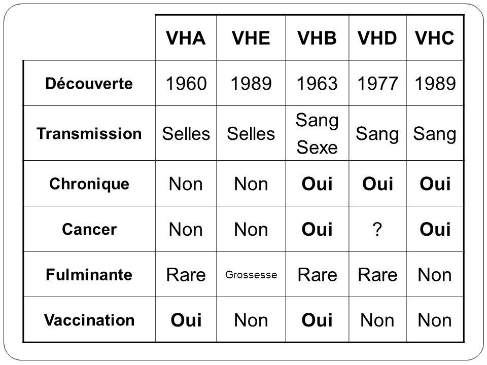 VHA VHE VHB VHD VHC 1960 1989 1963 1977 Sang Sexe Non Oui Rare