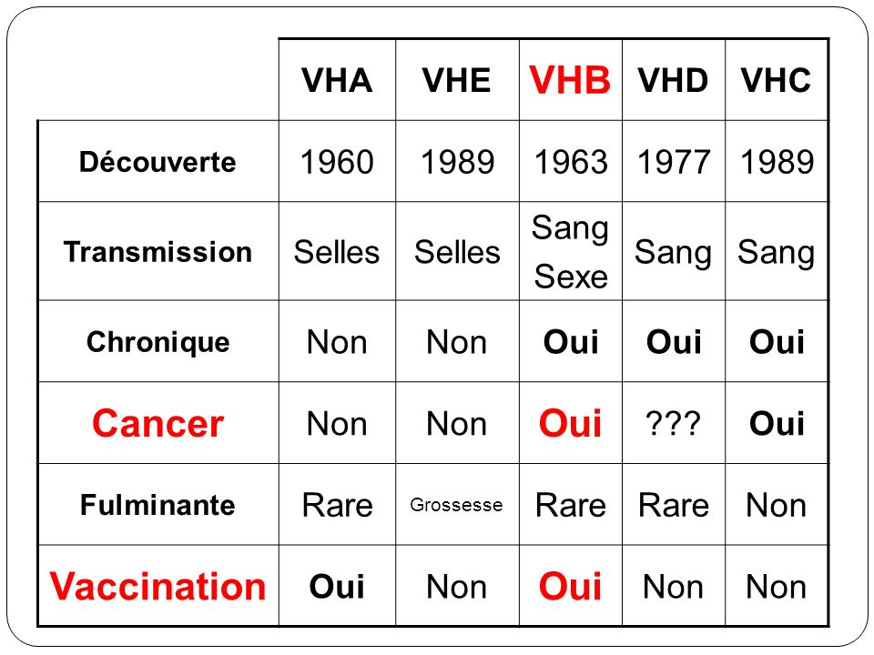 VHB Cancer Vaccination
