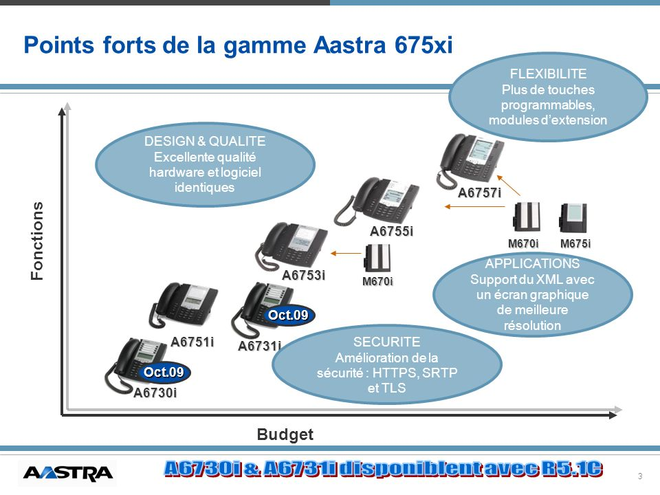 Points forts de la gamme Aastra 675xi