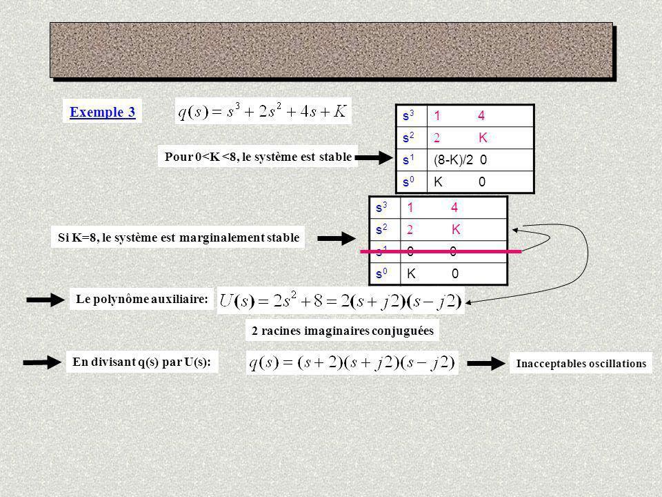 Exemple 3 s3. 1 4. s2. 2 K. s1. (8-K)/2 0. s0. K 0.