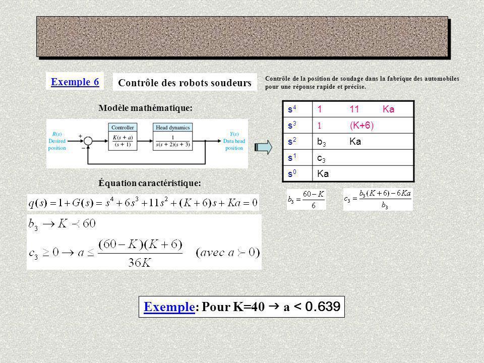 Exemple: Pour K=40  a < 0.639