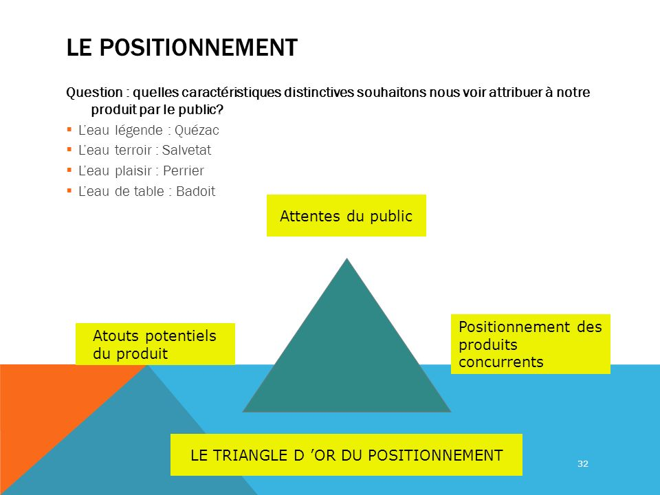 LE TRIANGLE D 'OR DU POSITIONNEMENT