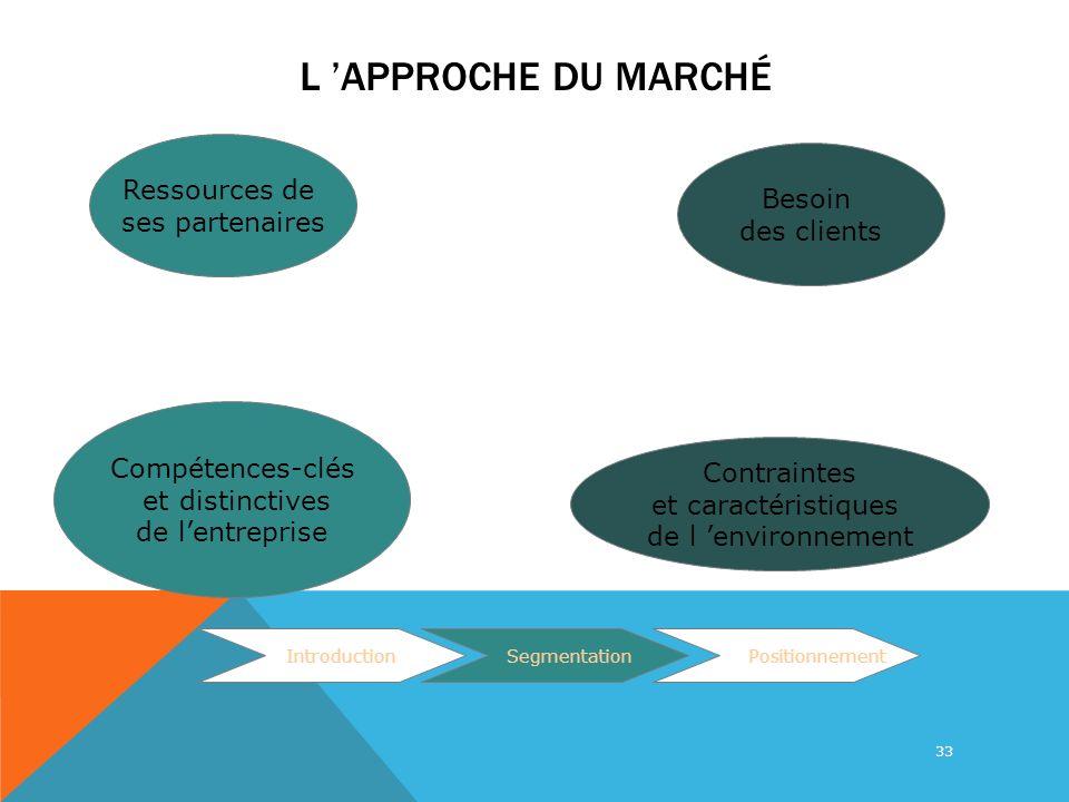 L 'approche du marché Ressources de Besoin ses partenaires des clients