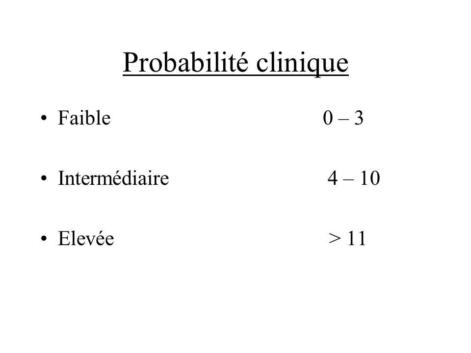 Probabilité cliniqueFaible 0 – 3.Intermédiaire 4 – 10.