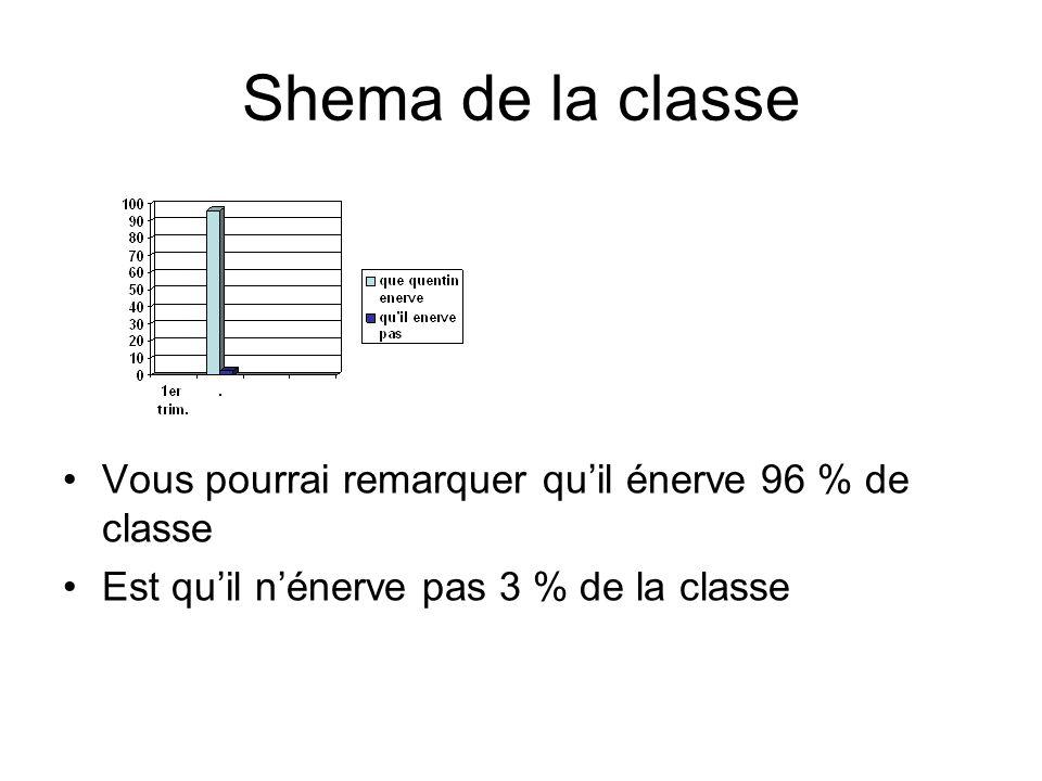 Shema de la classe Vous pourrai remarquer qu'il énerve 96 % de classe
