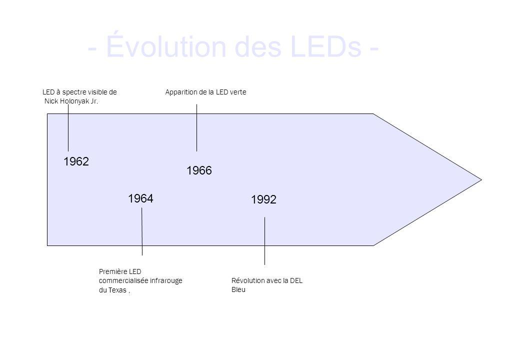 - Évolution des LEDs - 1962 1966 1964 1992 LED à spectre visible de