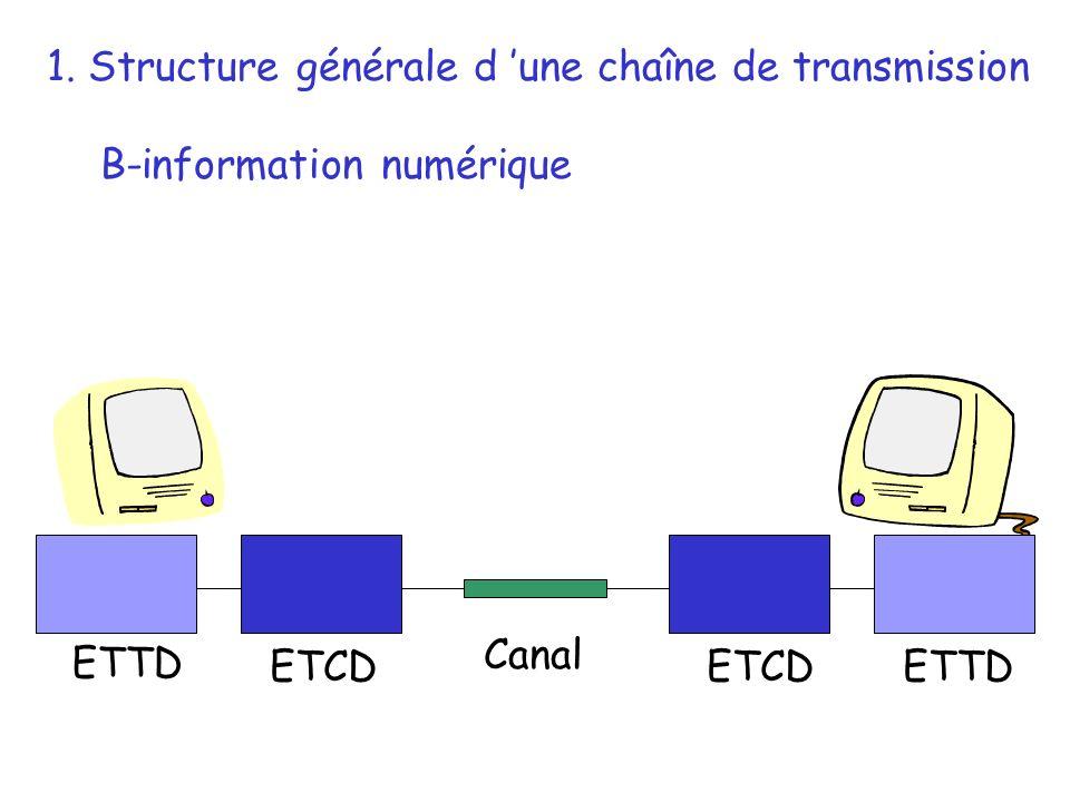 1. Structure générale d 'une chaîne de transmission