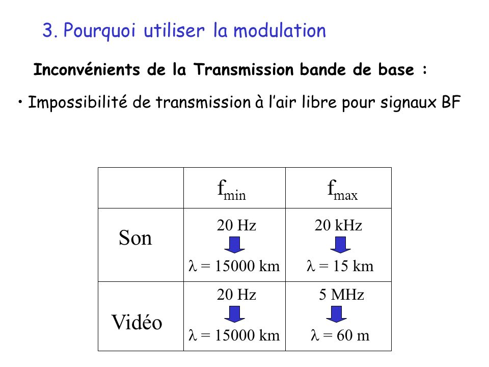fmin fmax Son Vidéo 3. Pourquoi utiliser la modulation