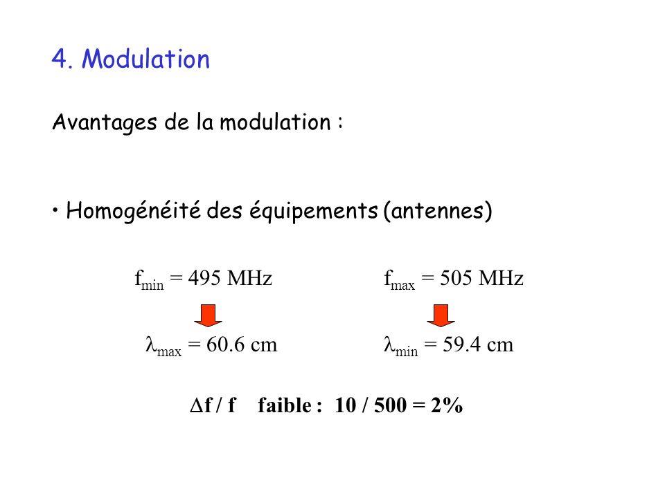 4. Modulation Avantages de la modulation :