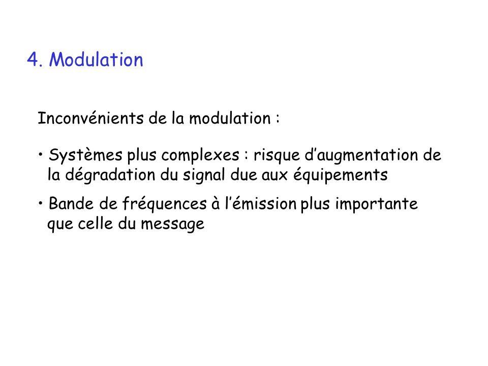 4. Modulation Inconvénients de la modulation :