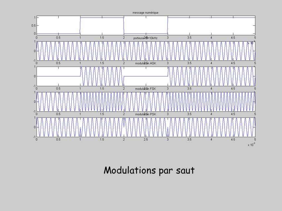 Modulations par saut