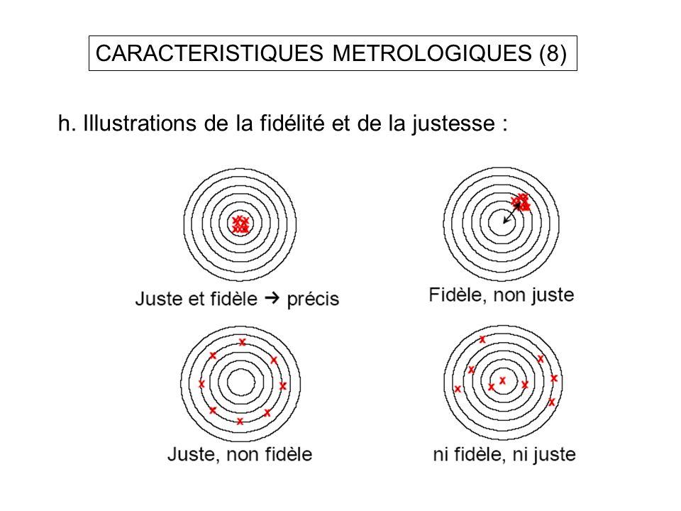 CARACTERISTIQUES METROLOGIQUES (8)