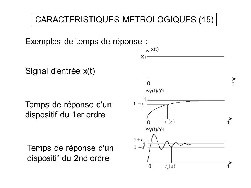 CARACTERISTIQUES METROLOGIQUES (15)
